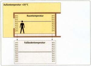Исходные предпосылки к анализу принципов монтажа водяного теплого пола