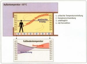 """Возникновение конвективных потоков и неравномерная теплоподача при укладке водяного теплого пола """"улиткой"""""""