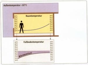 График распределения температур и оценка теплопотерь в охлаждаемом помещении