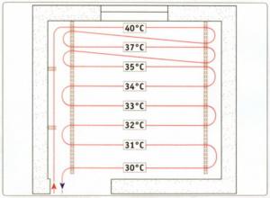 """При укладке водяного теплого пола """"змейкой"""" соблюдается принцип тепловой модуляции MULTIBETON"""
